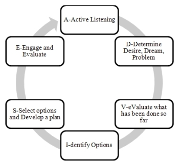 decision making model identified by uustal Ethical decision making in health care dq 1 uustal (1993) how can the decision-making model identified by uustal be applied to this situation.