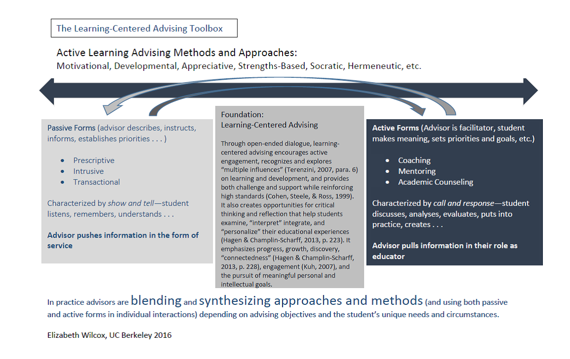An End to Checklist Thinking: Learning-Centered Advising in Practice