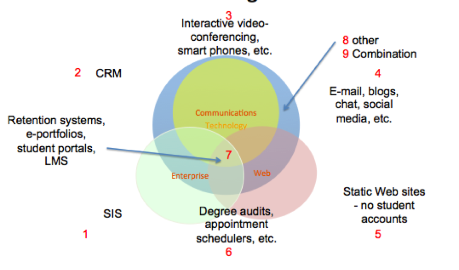academic communication examples