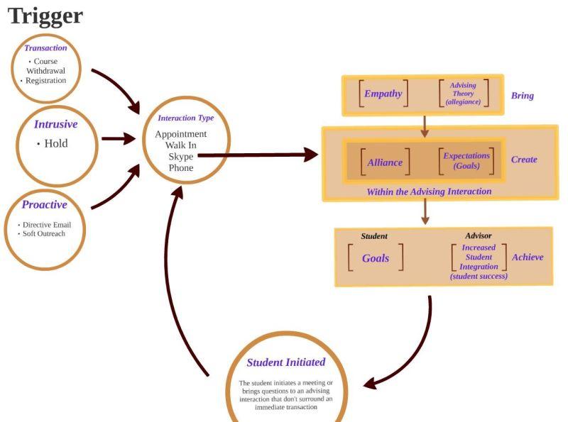 Factors That Affect Student Success