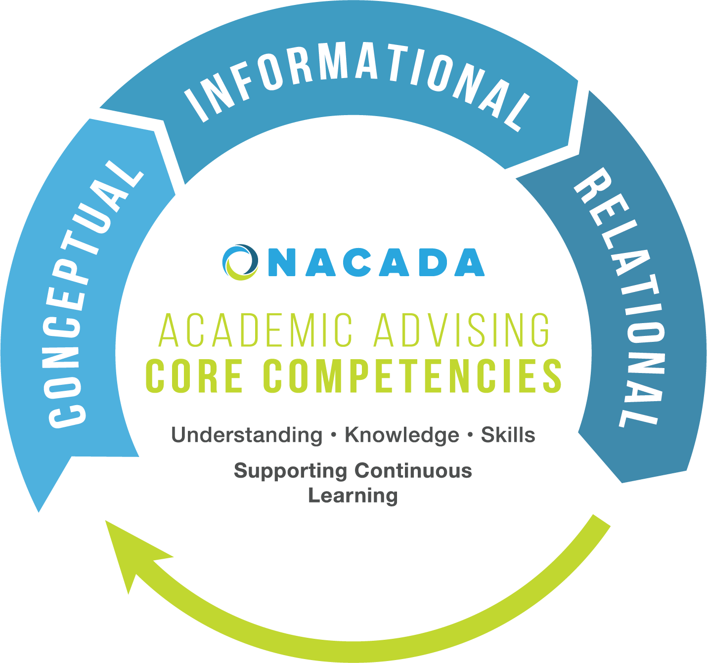 NACADA > Resources > Pillars > Core Competencies