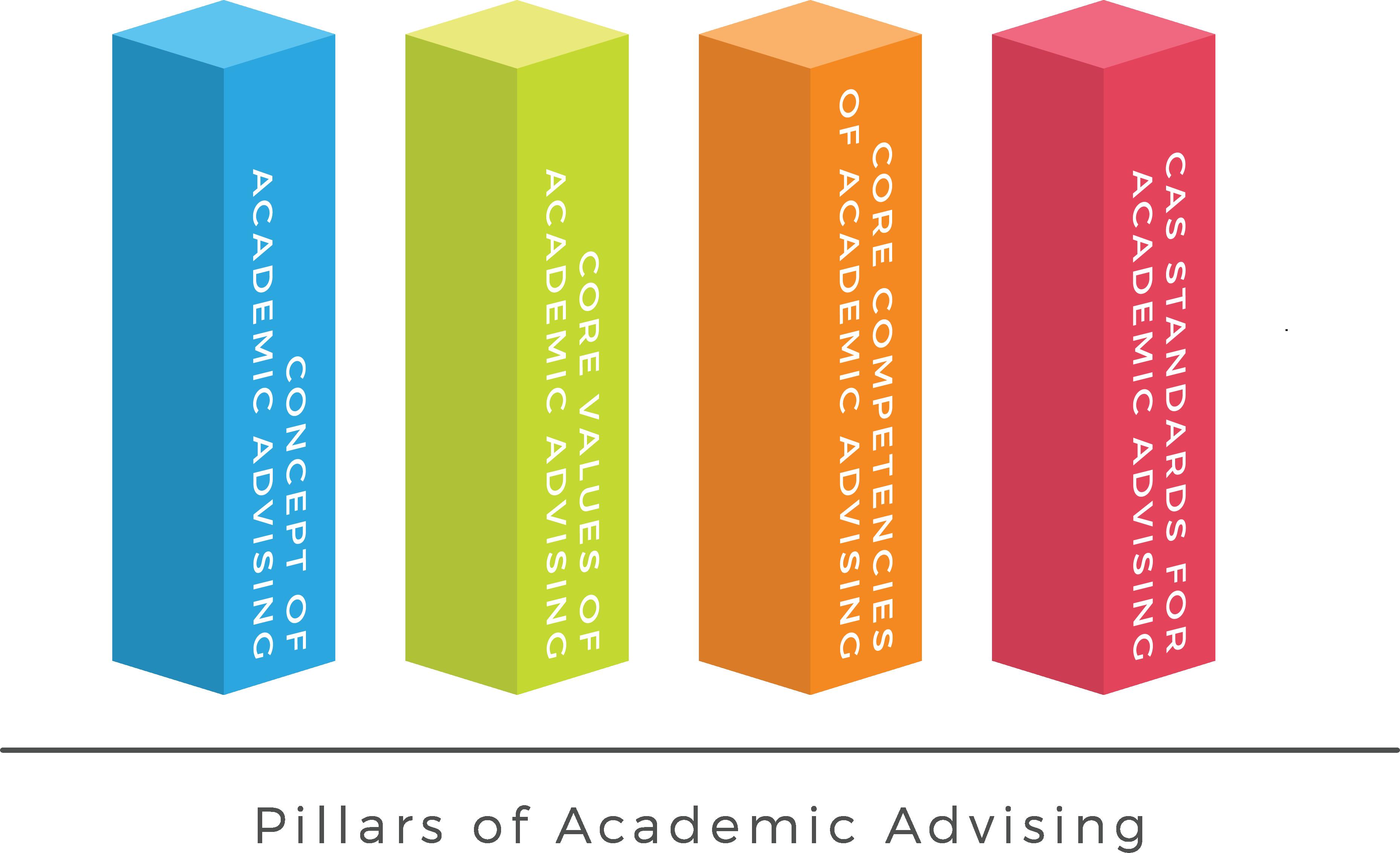 nacada resources pillars